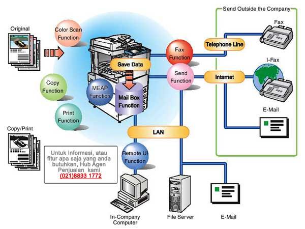 Network Canon IR 3235